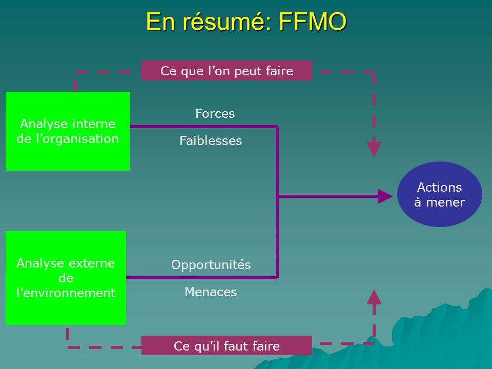 En résumé: FFMO Ce que l'on peut faire
