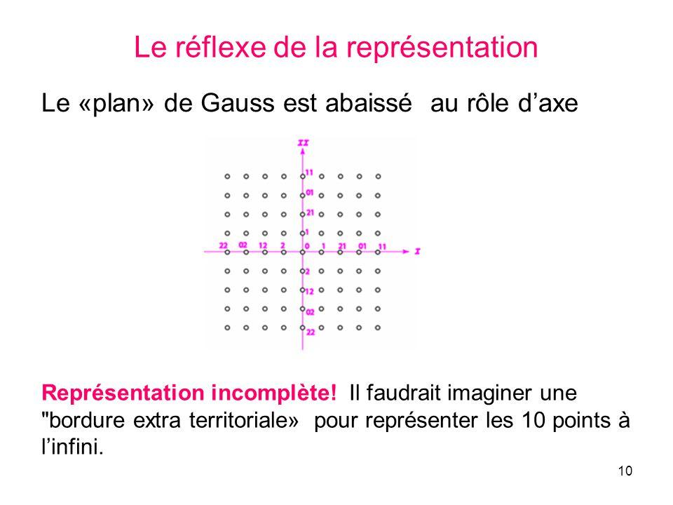 Le réflexe de la représentation
