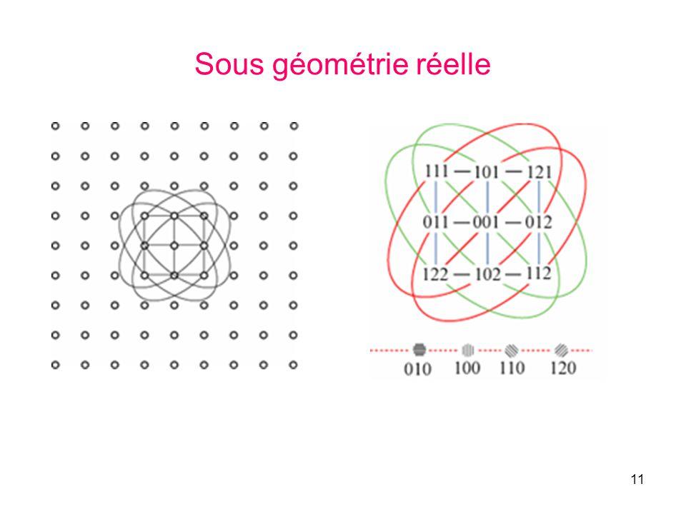 Sous géométrie réelle