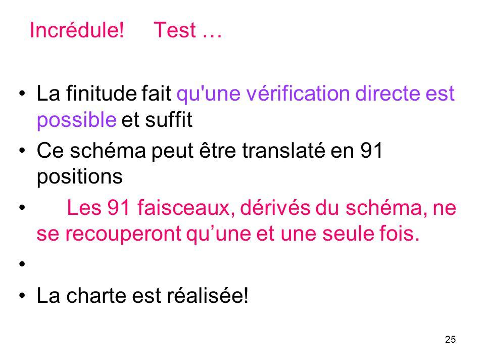 Incrédule! Test … La finitude fait qu une vérification directe est possible et suffit. Ce schéma peut être translaté en 91 positions.
