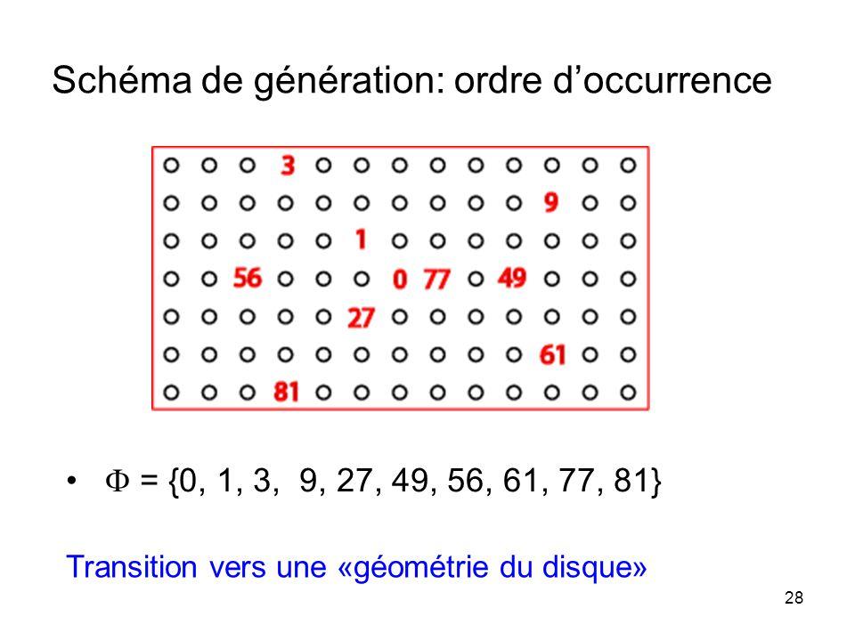 Schéma de génération: ordre d'occurrence
