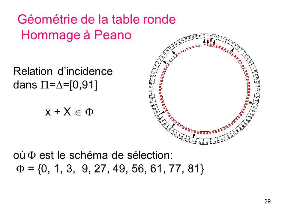 Géométrie de la table ronde Hommage à Peano