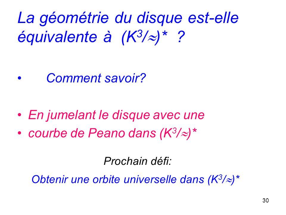 La géométrie du disque est-elle équivalente à (K3/)*