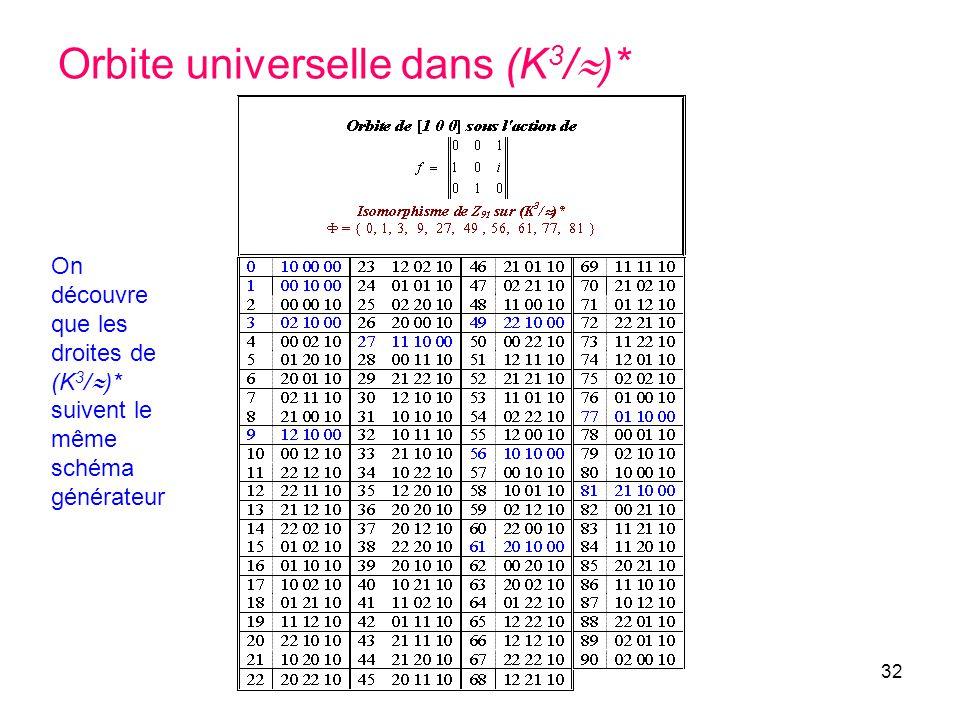 Orbite universelle dans (K3/)*