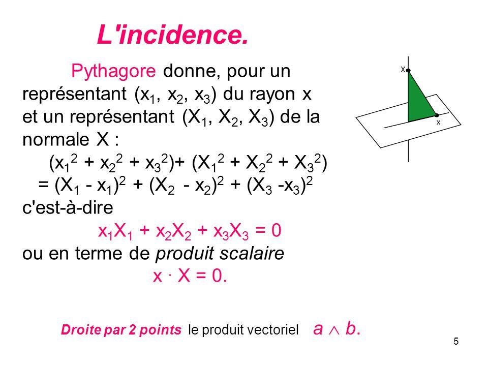 L incidence. Pythagore donne, pour un représentant (x1, x2, x3) du rayon x. et un représentant (X1, X2, X3) de la normale X :