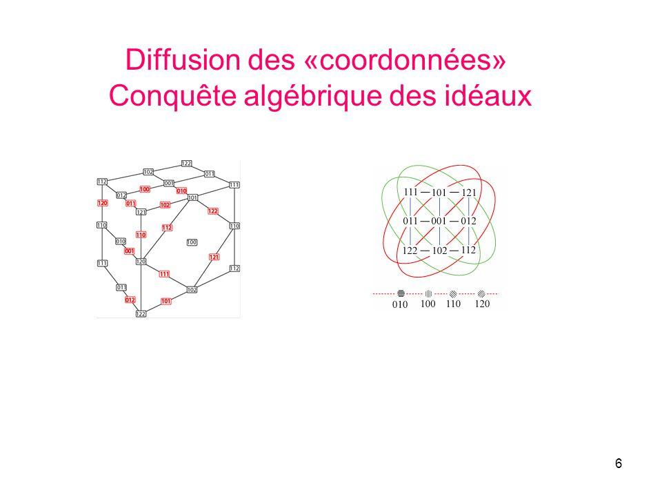 Diffusion des «coordonnées» Conquête algébrique des idéaux