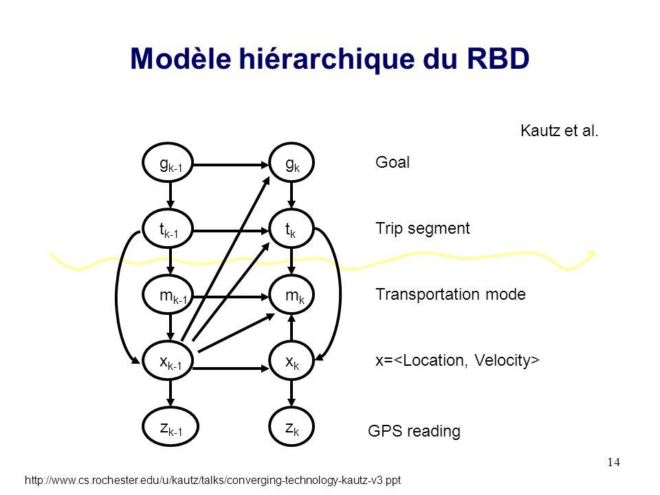 Modèle hiérarchique du RBD