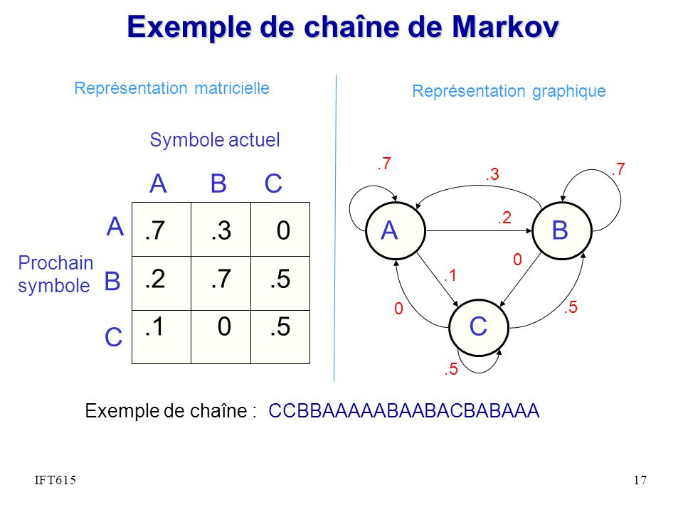 Exemple de chaîne de Markov