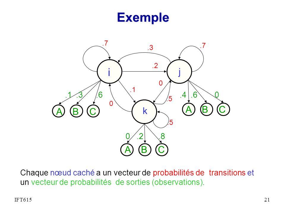 Exemple i. A B C. k. j. .5. .1 .3 .6. .4 .6 0. 0 .2 .8. .7. .3.