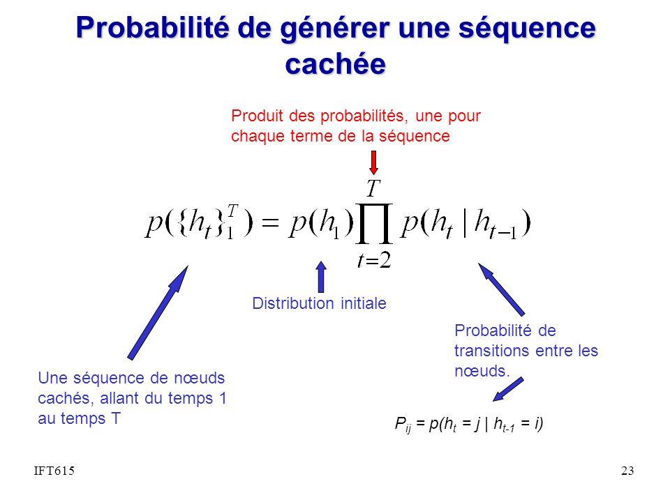 Probabilité de générer une séquence cachée
