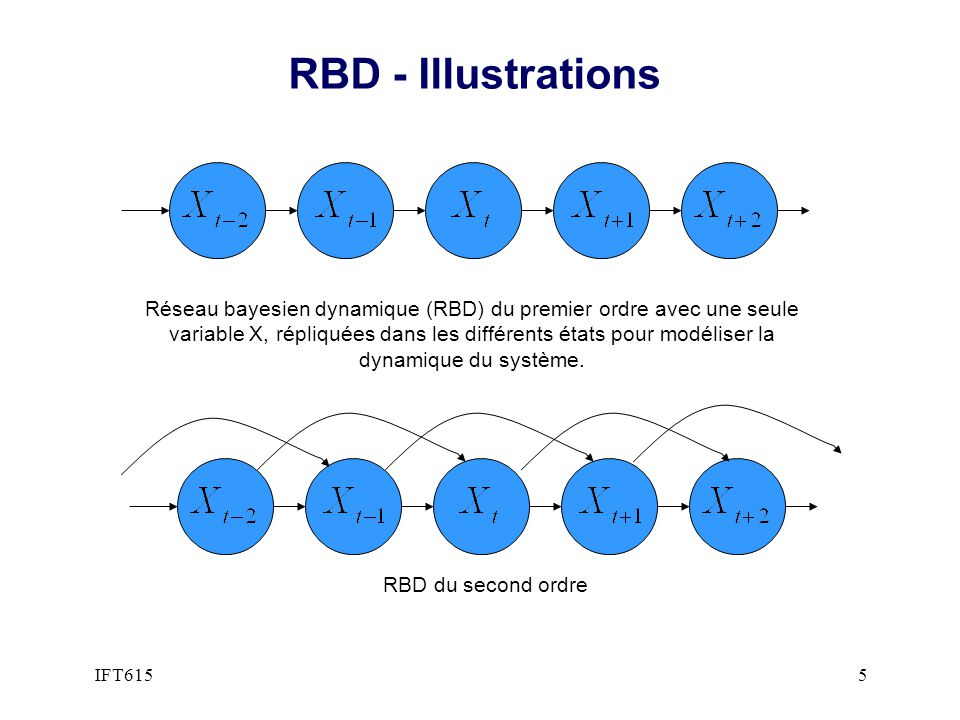 RBD - Illustrations