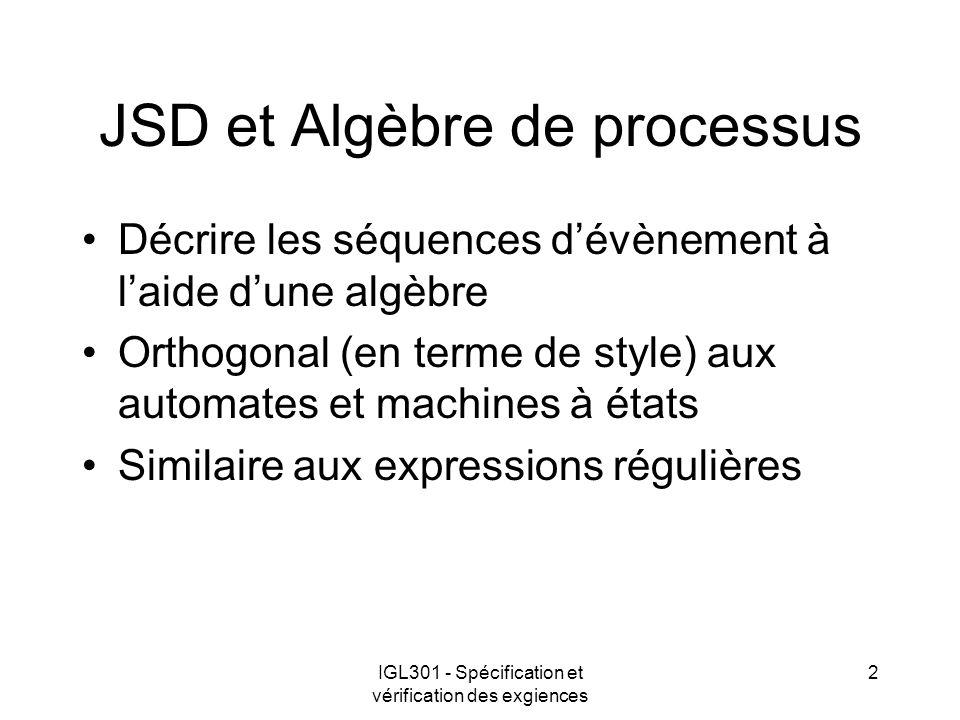 JSD et Algèbre de processus