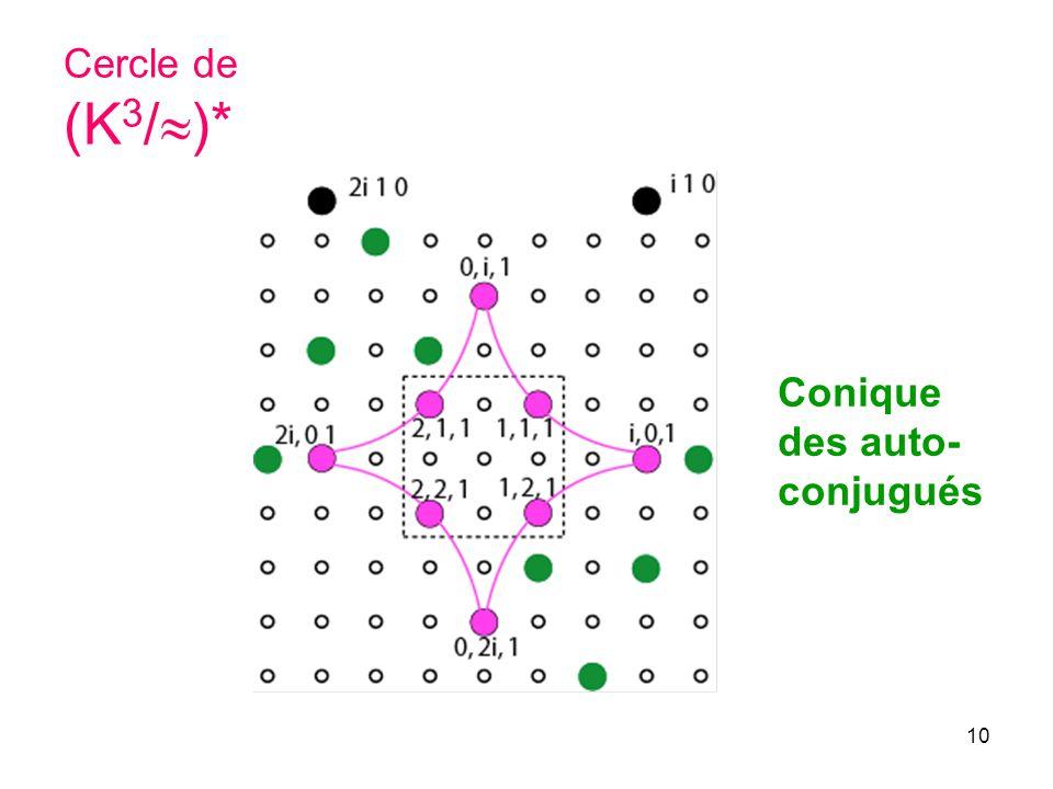 Cercle de (K3/)* Conique des auto-conjugués