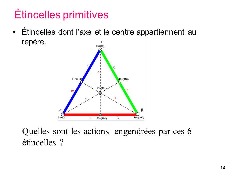 Étincelles primitives