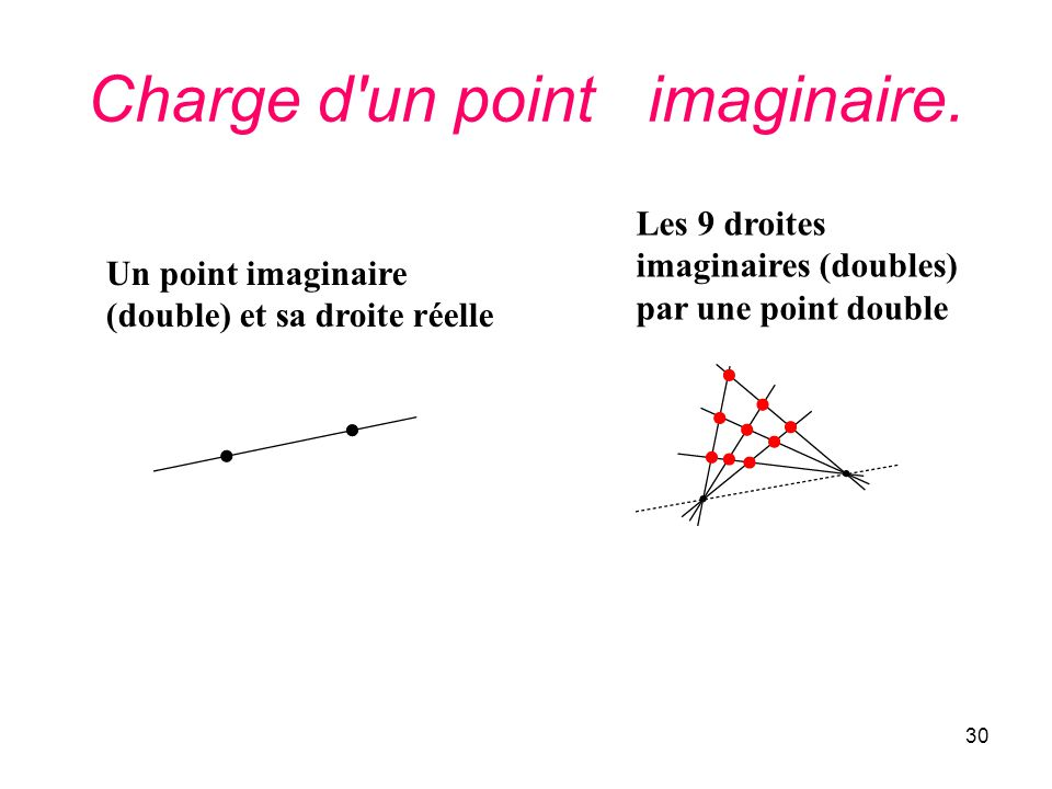 Charge d un point imaginaire.