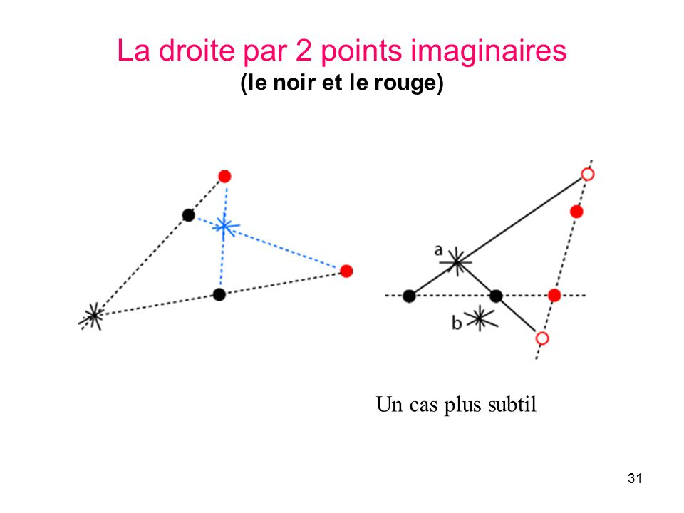 La droite par 2 points imaginaires (le noir et le rouge)
