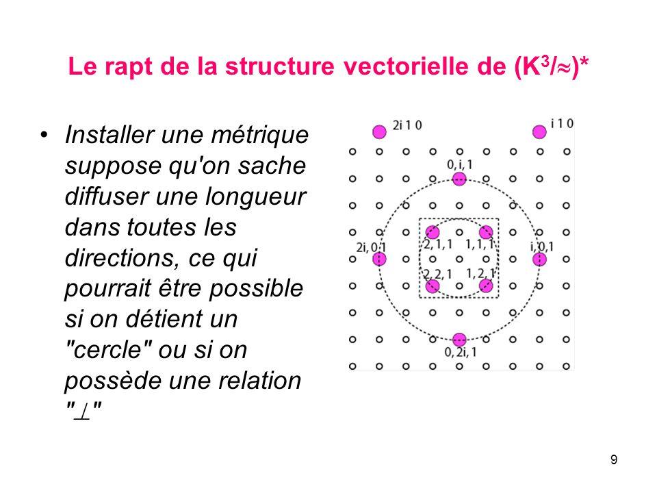 Le rapt de la structure vectorielle de (K3/)*