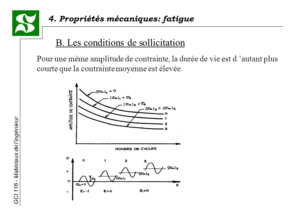 B. Les conditions de sollicitation
