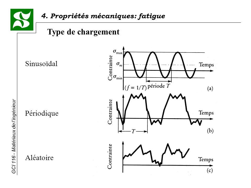 Type de chargement Sinusoïdal Périodique Aléatoire