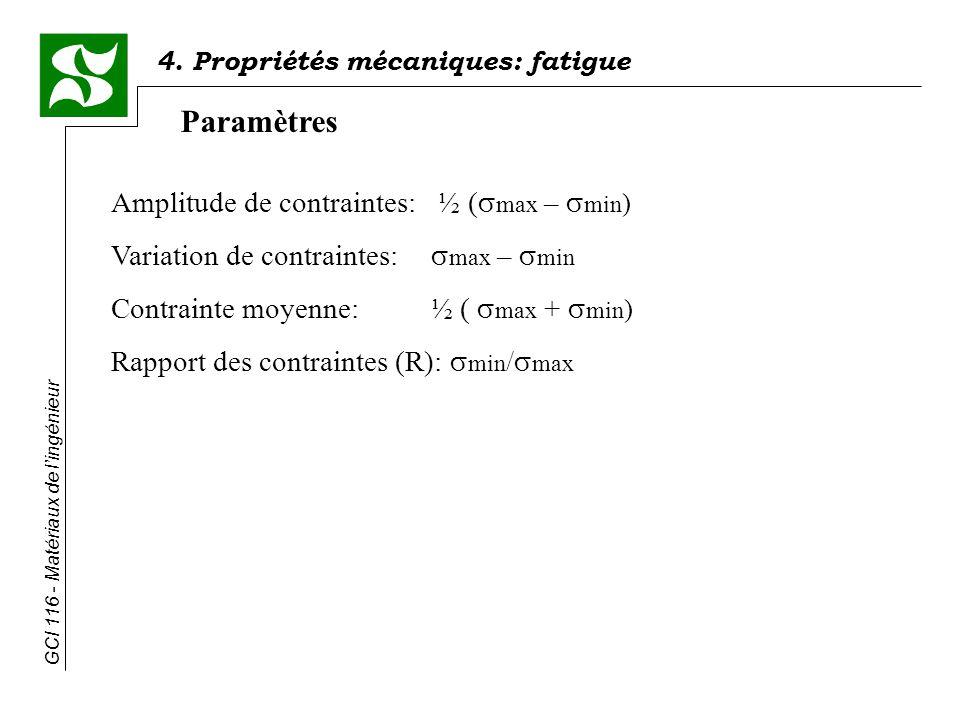 Paramètres Amplitude de contraintes: ½ (max – min)