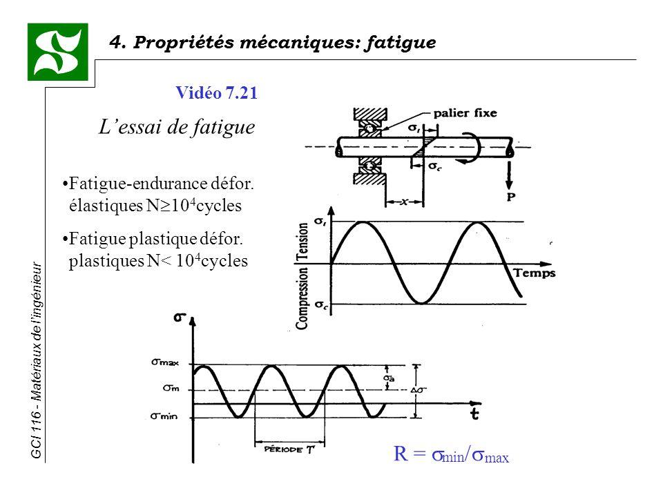 L'essai de fatigue R = min/max Vidéo 7.21
