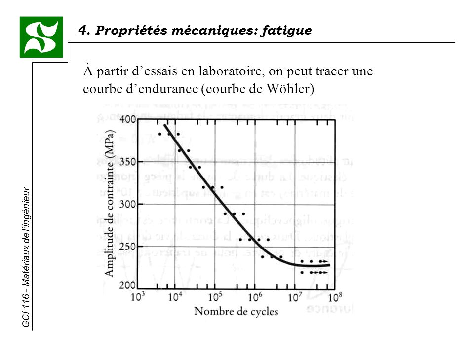 À partir d'essais en laboratoire, on peut tracer une courbe d'endurance (courbe de Wöhler)
