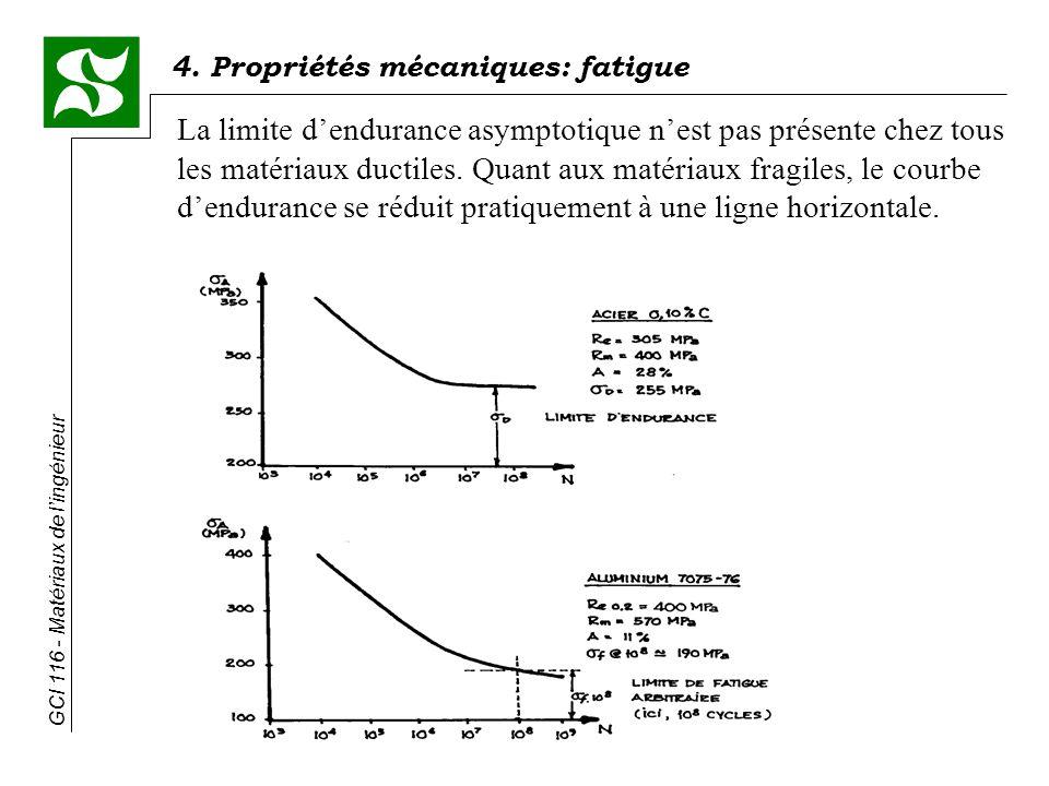 La limite d'endurance asymptotique n'est pas présente chez tous les matériaux ductiles.
