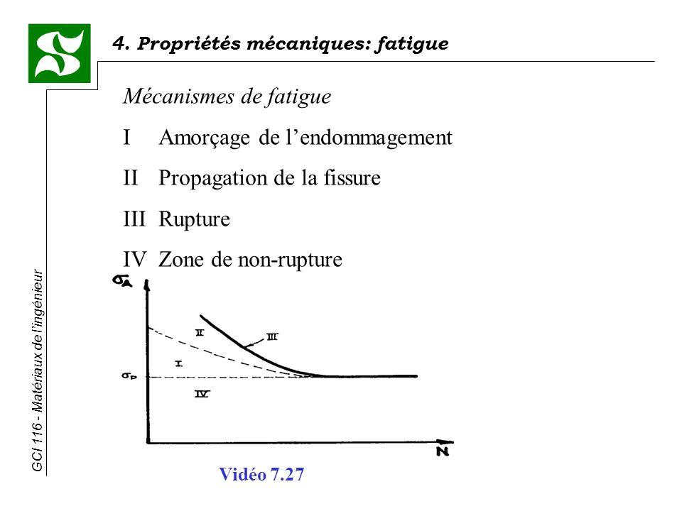 I Amorçage de l'endommagement II Propagation de la fissure III Rupture