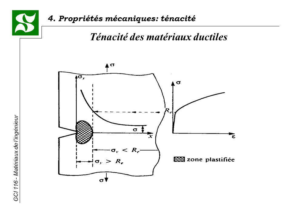 Ténacité des matériaux ductiles