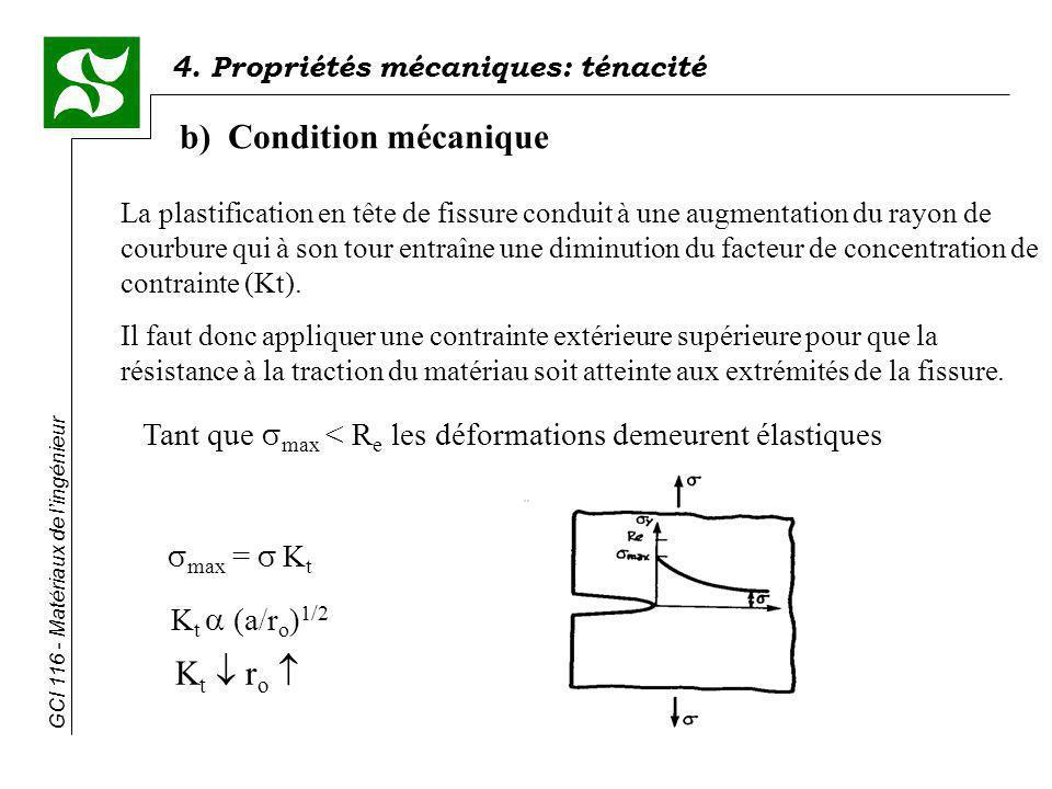 b) Condition mécanique