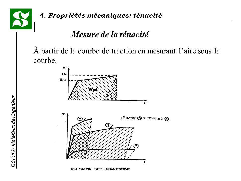 Mesure de la ténacité À partir de la courbe de traction en mesurant l'aire sous la courbe.