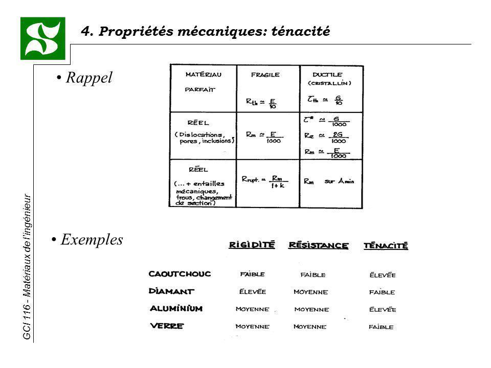 Rappel Exemples
