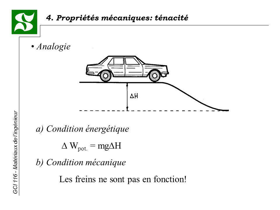 Analogie a) Condition énergétique.  Wpot. = mgH.