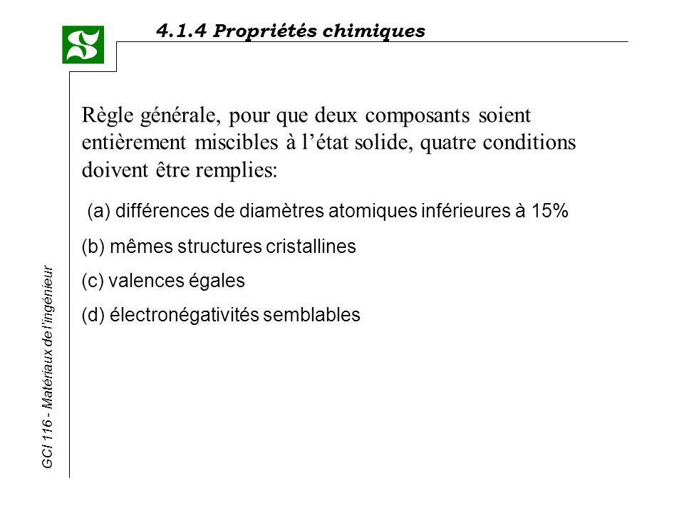 (a) différences de diamètres atomiques inférieures à 15%