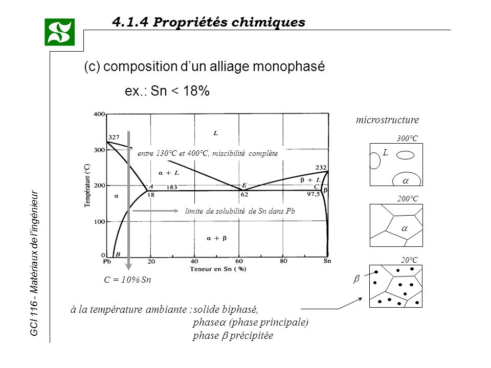 (c) composition d'un alliage monophasé ex.: Sn < 18%