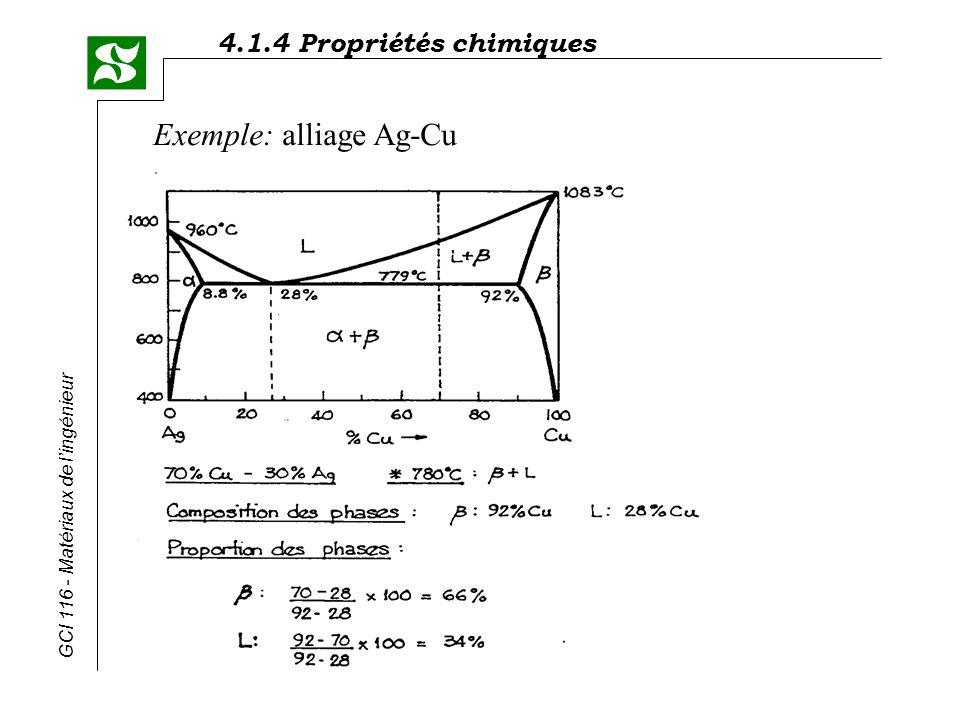 Exemple: alliage Ag-Cu