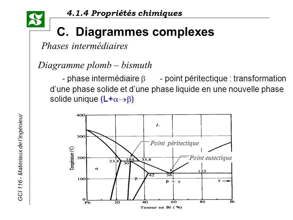 C. Diagrammes complexes