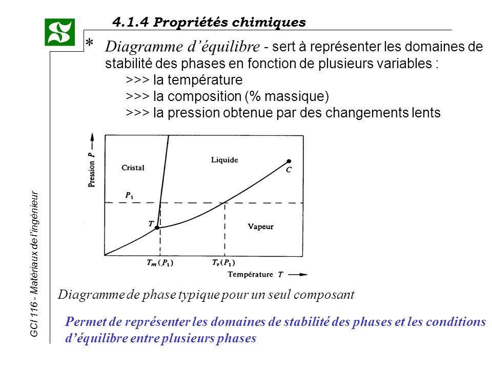 Diagramme d'équilibre - sert à représenter les domaines de stabilité des phases en fonction de plusieurs variables : >>> la température >>> la composition (% massique) >>> la pression obtenue par des changements lents
