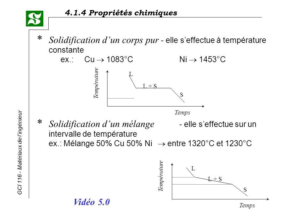 Solidification d'un corps pur - elle s'effectue à température constante ex.: Cu ® 1083°C Ni ® 1453°C