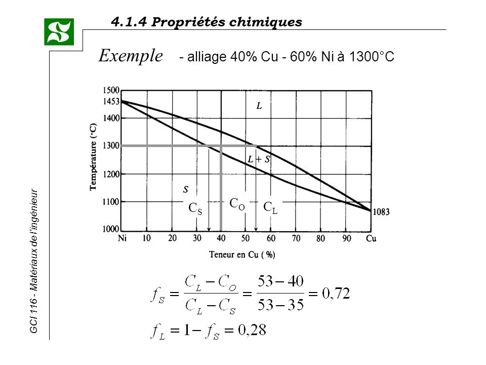 Exemple - alliage 40% Cu - 60% Ni à 1300°C