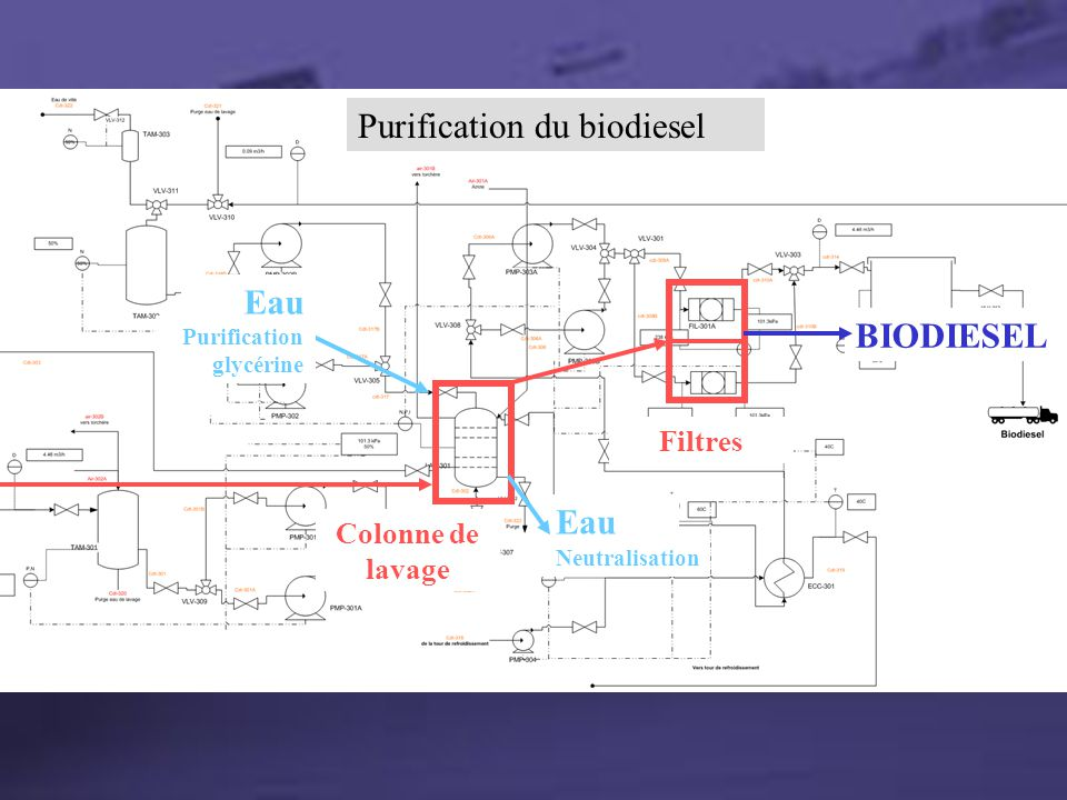 Section Purification Purification du biodiesel Eau BIODIESEL Filtres