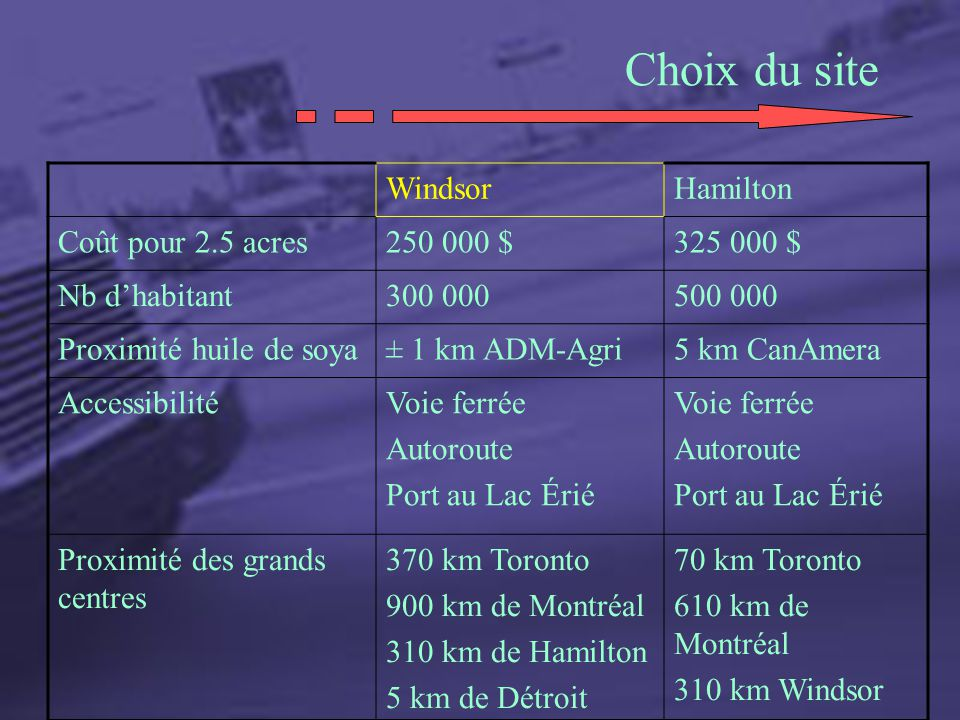 Choix du site Windsor Hamilton Coût pour 2.5 acres 250 000 $ 325 000 $