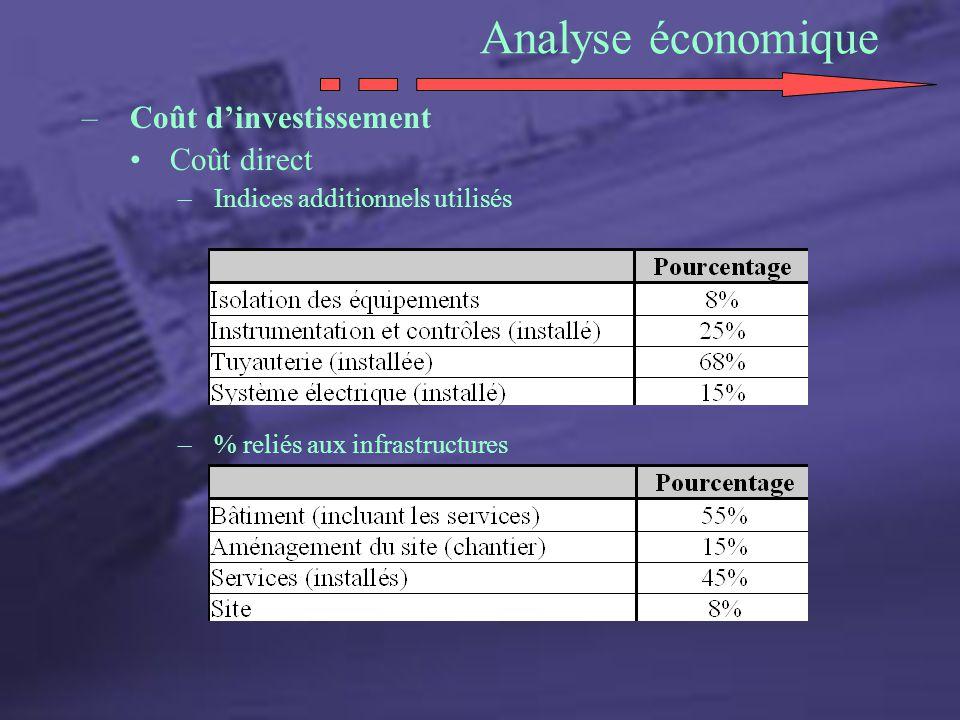 Analyse économique Coût d'investissement Coût direct