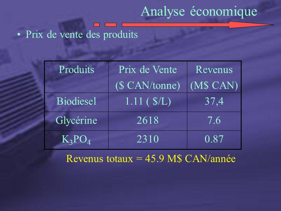 Analyse économique Prix de vente des produits Produits Prix de Vente