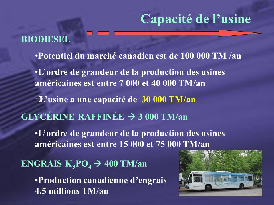 Capacité de l'usine BIODIESEL