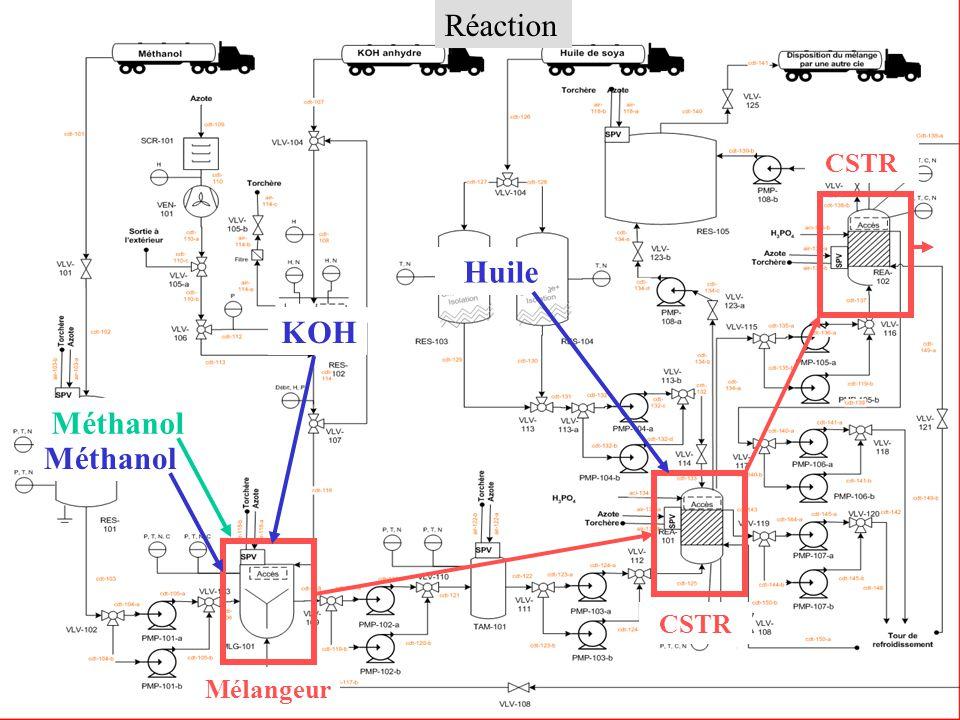 Réaction Section Réaction CSTR Huile Mélangeur Méthanol KOH