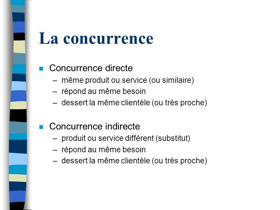 La concurrence Concurrence directe Concurrence indirecte