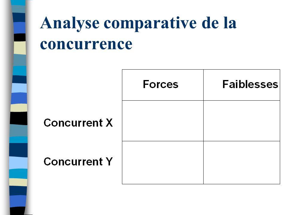Analyse comparative de la concurrence