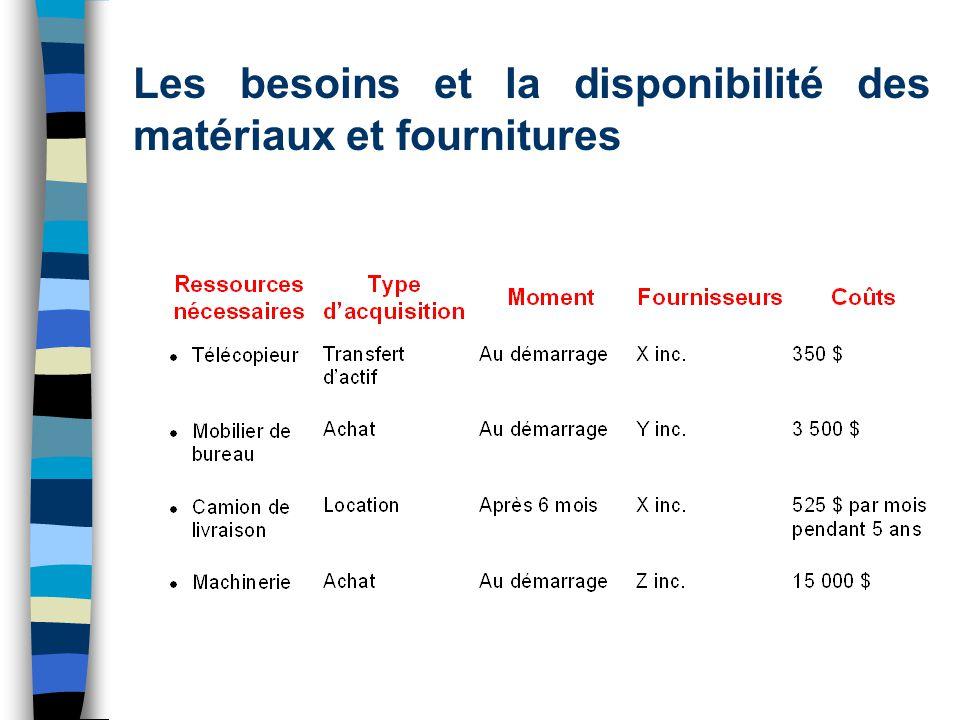 Les besoins et la disponibilité des matériaux et fournitures