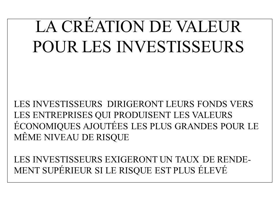 LA CRÉATION DE VALEUR POUR LES INVESTISSEURS